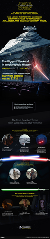 File:The Force Awakens Wookieepedia Opening Weekend Infographic.png