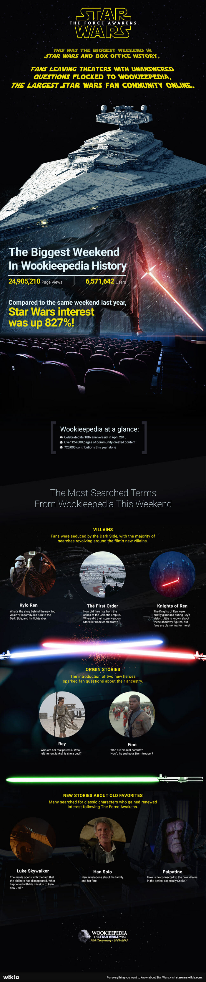 The Force Awakens Wookieepedia Opening Weekend Infographic