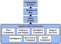 Alliance High Command