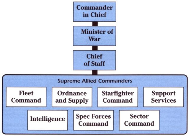 File:Alliance High Command.jpg