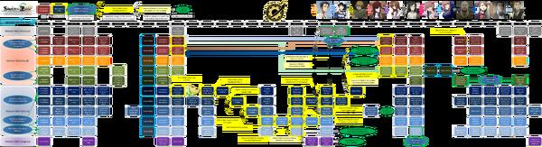 World line flow chart