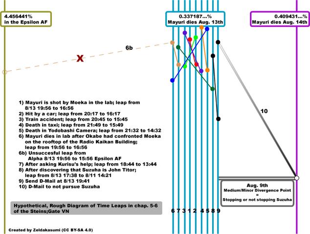 File:ZKtimeleapdiagram.png