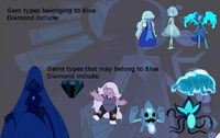 Blue Diamond Chart
