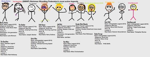 File:List of Stickman Wrestling Federations most active Legends.png