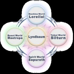 Lyndbaum