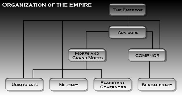 File:Chart empire organization.jpg