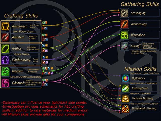 File:Swtor-crafting-chart.jpg