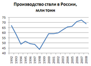 Steel-production-Russia