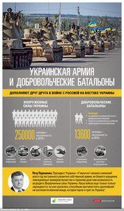Армия и батальоны