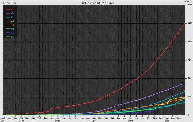 File:Wikipedia growth.png
