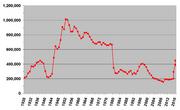 Labour Party membership graph