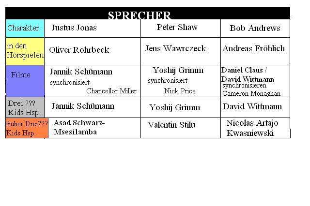 Datei:Sprecher-diedrei.PNG