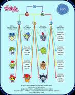 TF Growth Chart Male