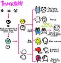 Tamagrowth chart
