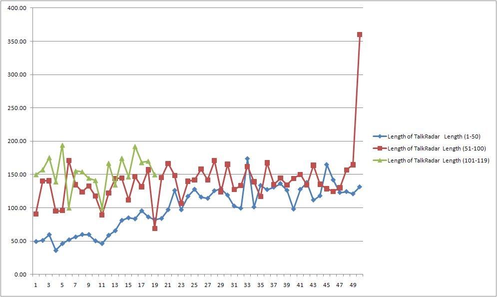 TalkRadar graph