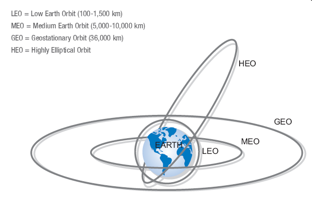 File:Earth-orbits.png