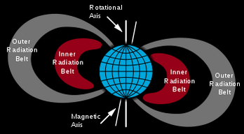 Van Allen radiation belt