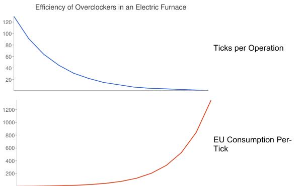 Efficiency of Overclockers in Electric Furnace