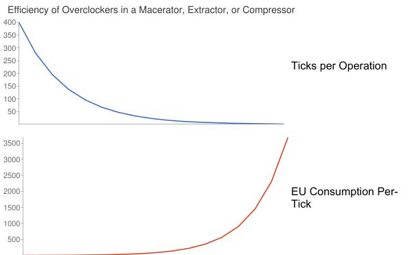 Efficiency of Overclockers in Macerator