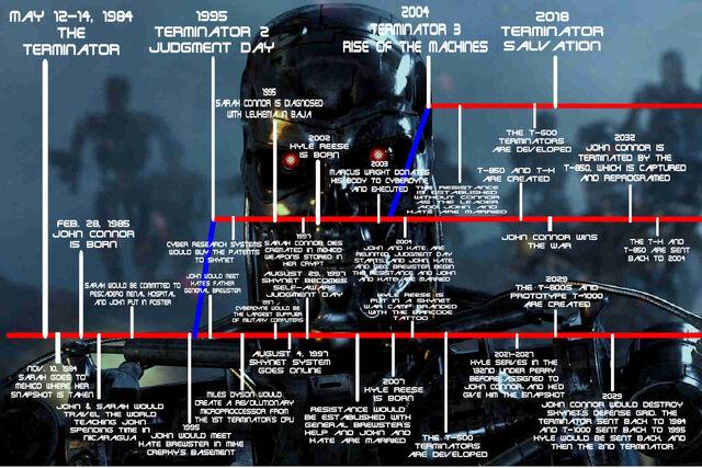 File:Terminator Timeline.jpg