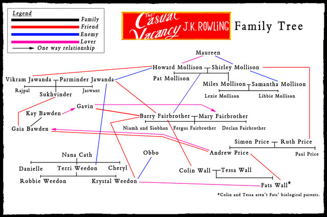 File:Casual-vacancy-characters-tree.jpg