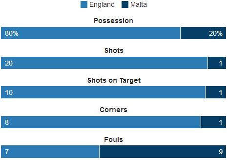 england v malta 2018 world cup qualifying football