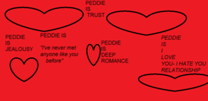 Peddie's characteristics
