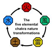 180px-Elemental Relationships Diagram