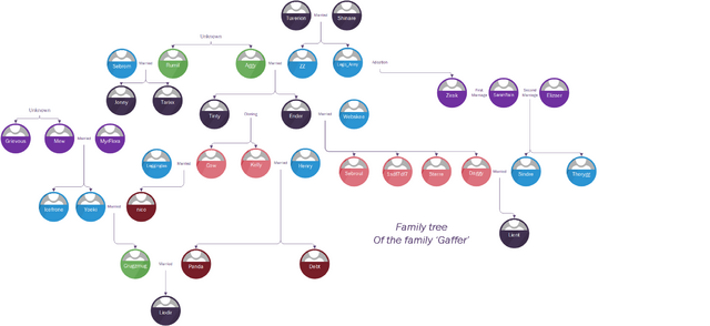 File:Family Tree Gaffer AGAIN.png