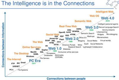 Semantic-Web