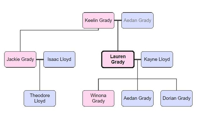 File:Grady family tree.JPG