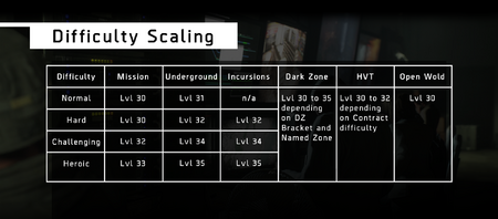 Difficulty Scaling