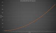 DZ XP Chart