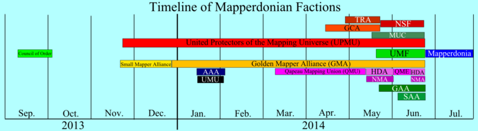 Mapperdonia faction timeline (bitmap)