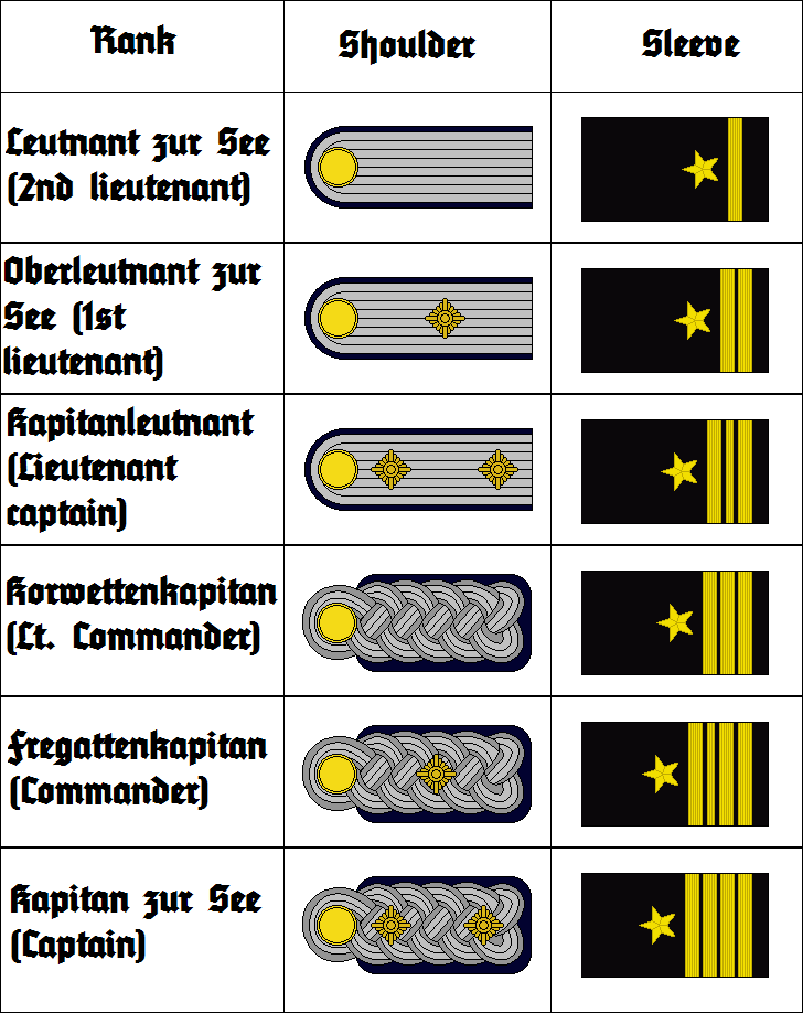 Kriegsmarine insignia 3 offiziere by thefalconette-d53jpp1
