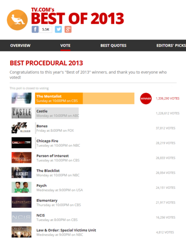 File:The Mentalist, Best Procedural of 2013 by TVcom.png