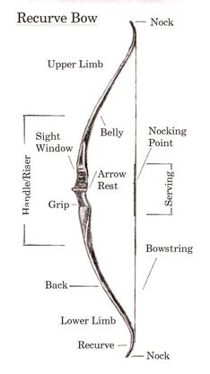 Recurvedbow