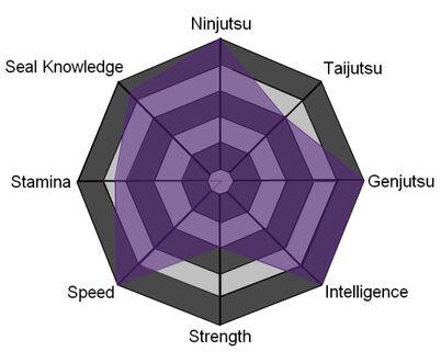 Ayatsuri Stat