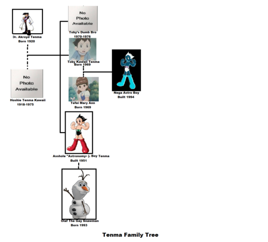 File:The family tree .png
