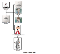 Tenma family tree