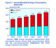World Energy Consumption 2006-2030
