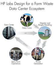 HP Farm waste data centre