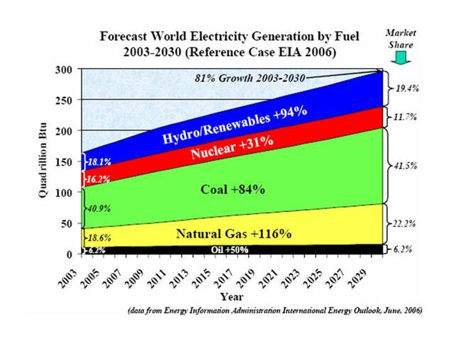File:World Electricity generation by Fuel 2003-2030.jpg