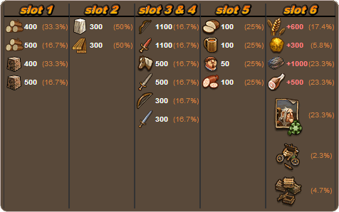 File:Wots loot.png