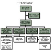 -The Greeks- (from The Wire - organization chart)