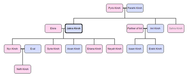 File:Kiroh family.png