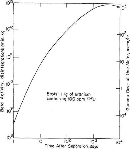 File:Seperated uranium activity.jpg