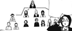 Branches of the Washuu Clan