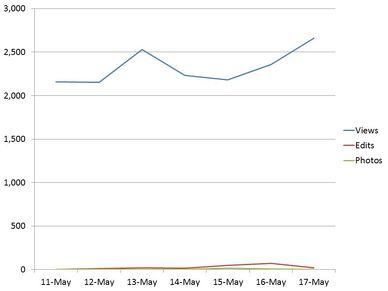 Wikia stats May 18th