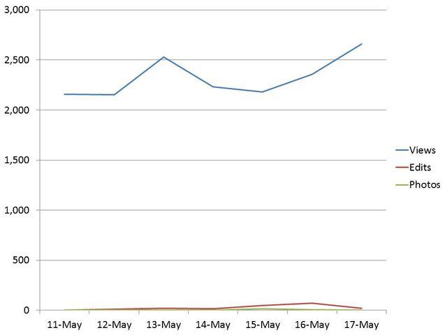 File:Wikia stats May 18th.jpg